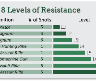 8-levels-of-resistance